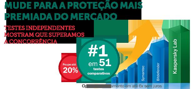Proteção premiada em banca e compras on-line