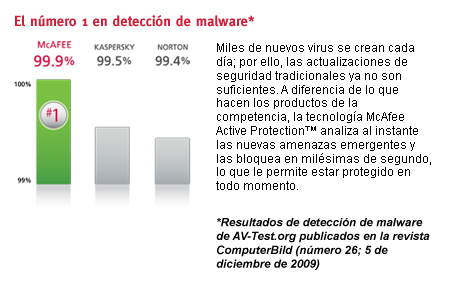 99% malware detection
